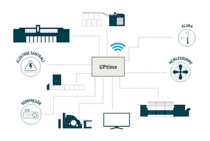 UPtime - Akıllı Dijital Bakım